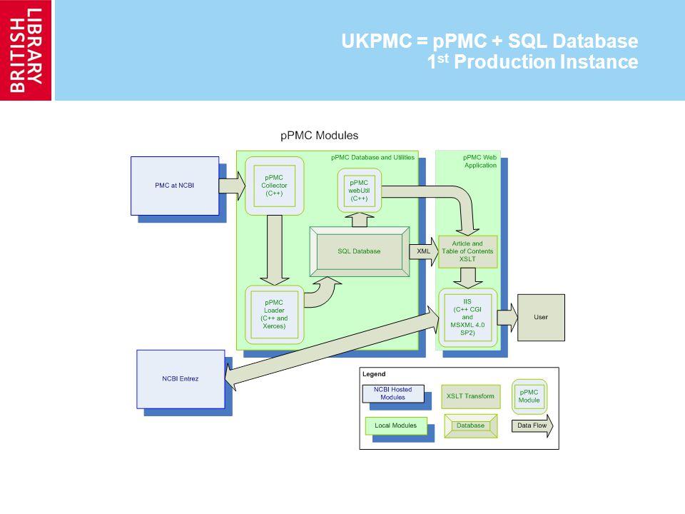 UKPMC = pPMC + SQL Database 1 st Production Instance