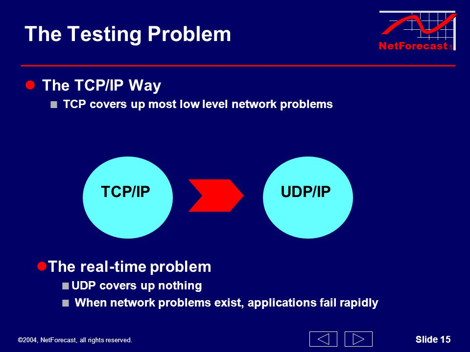©2004, NetForecast, all rights reserved. NetForecast ® Slide 15 The Testing Problem The TCP/IP Way TCP covers up most low level network problems TCP/I