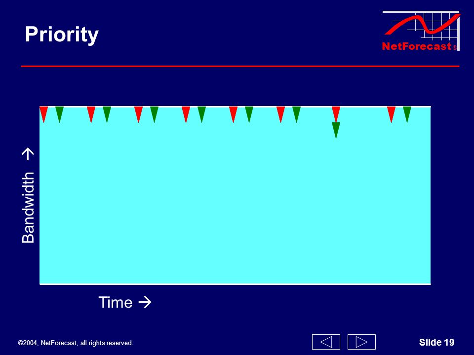 ©2004, NetForecast, all rights reserved. NetForecast ® Slide 19 Bandwidth Time Priority