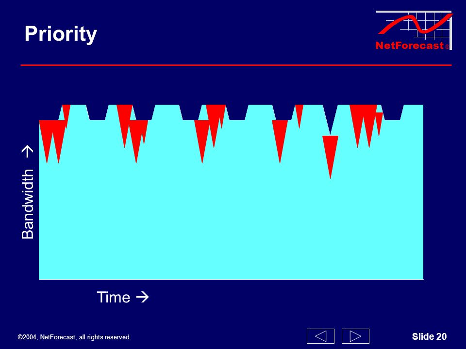 ©2004, NetForecast, all rights reserved. NetForecast ® Slide 20 Bandwidth Time Priority
