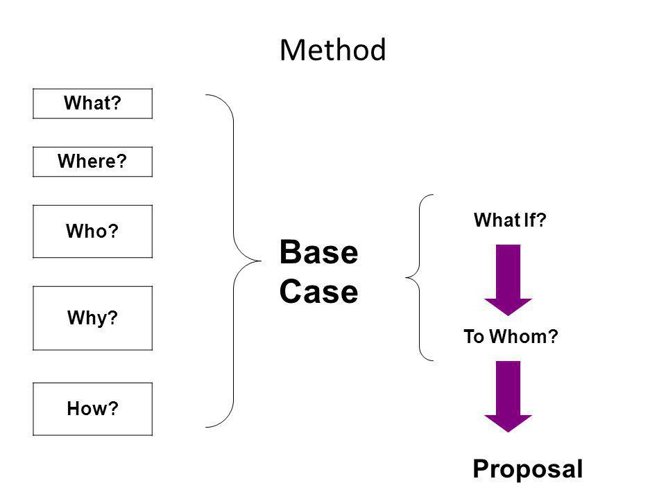 Method What Where Who Why How Base Case What If To Whom Proposal