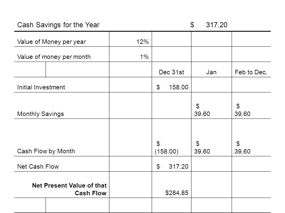 Value of Money per year12% Value of money per month1% Dec 31stJanFeb to Dec.