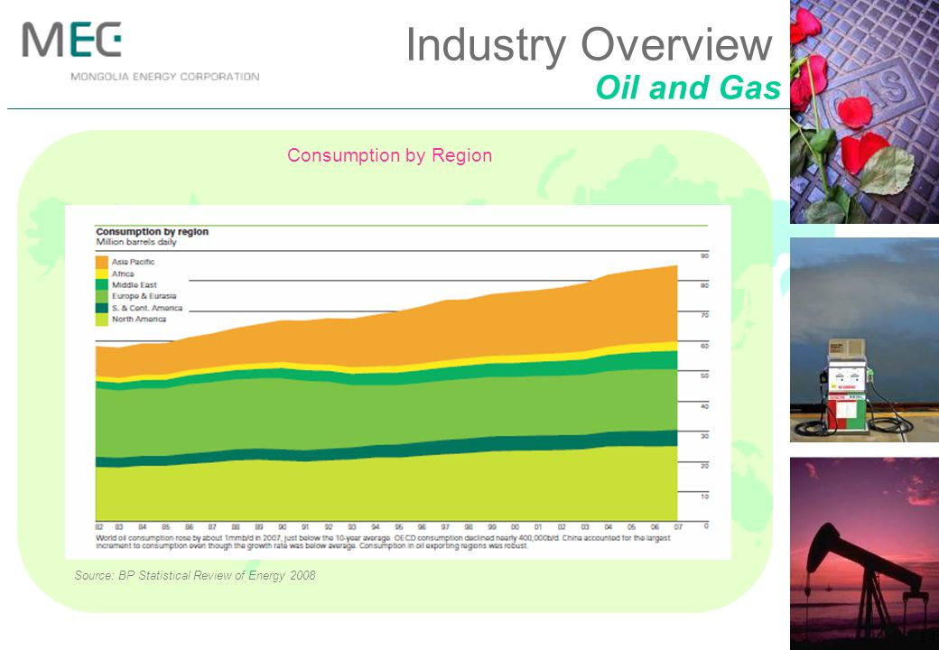 Oil and Gas Industry Overview Source: BP Statistical Review of Energy 2008 Consumption by Region 14