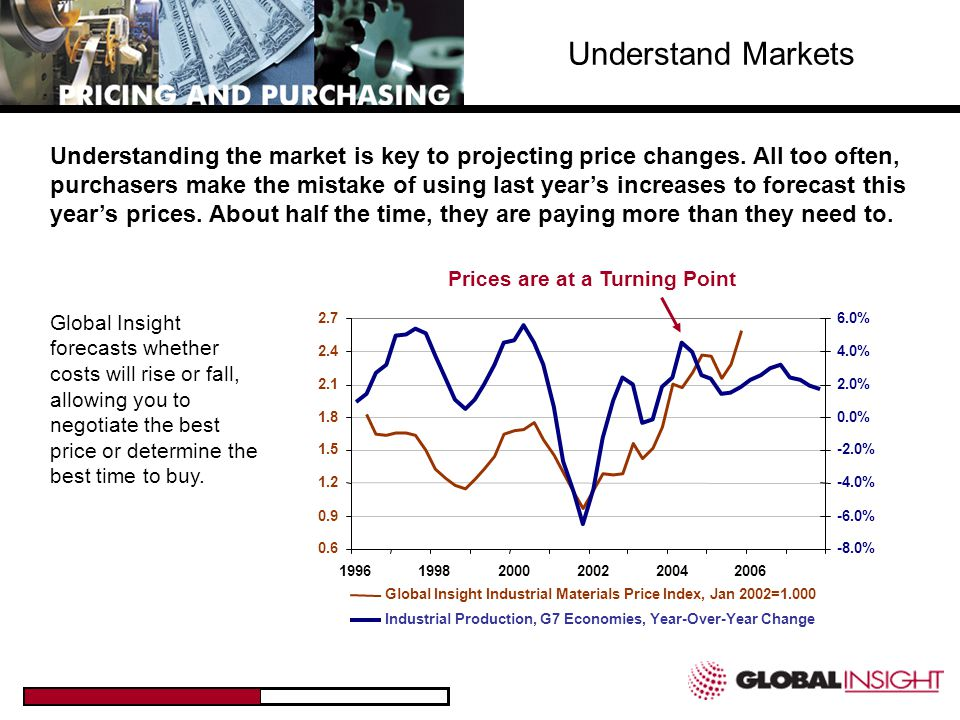 Prices are at a Turning Point Understand Markets Understanding the market is key to projecting price changes.