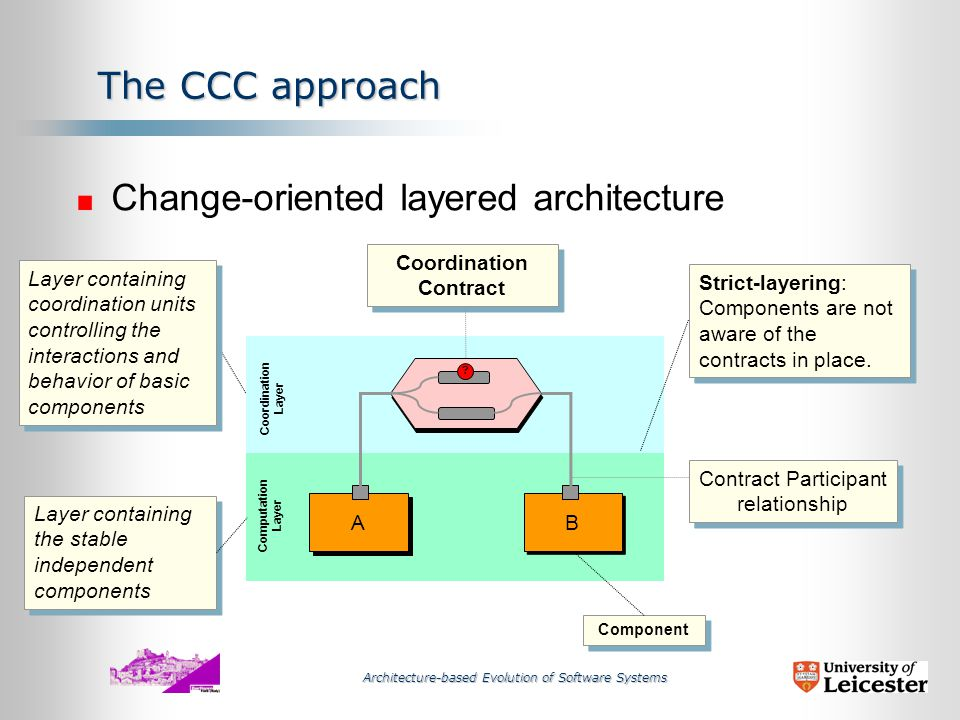 Architecture-based Evolution of Software Systems The CCC approach n The Strategy Recognize that change in the application domain occurs at different levels; Reflect these levels in the architecture of the system;