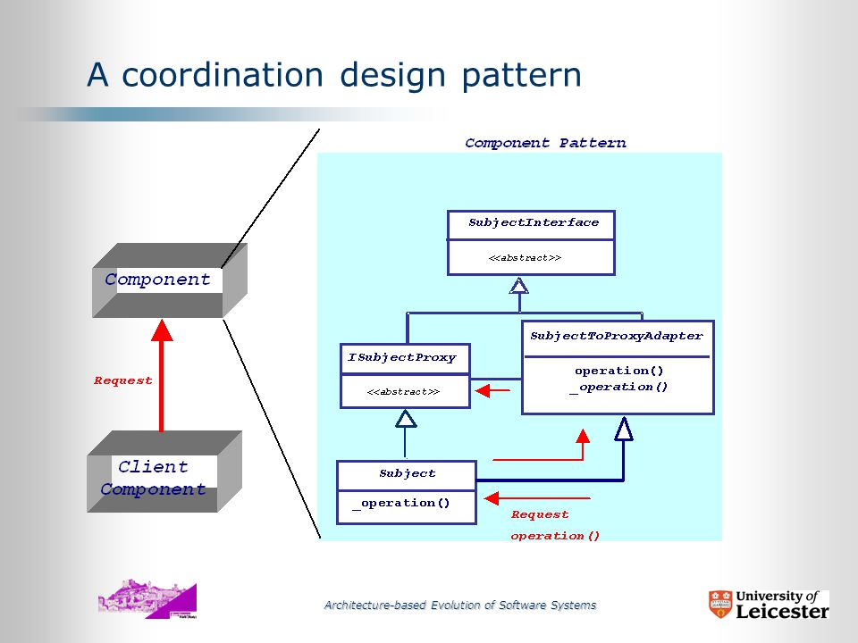 Architecture-based Evolution of Software Systems A coordination design pattern