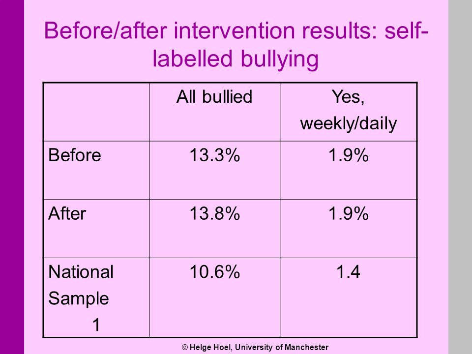 © Helge Hoel, University of Manchester Before/after intervention results: self- labelled bullying All bulliedYes, weekly/daily Before13.3%1.9% After13