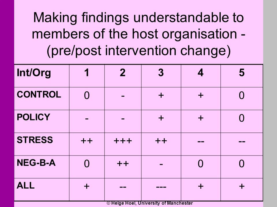 © Helge Hoel, University of Manchester Making findings understandable to members of the host organisation - (pre/post intervention change) Int/Org1234