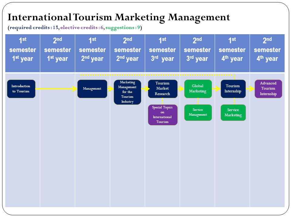 1 st semester 1 st year 2 nd semester 1 st year 1 st semester 2 nd year 2 nd semester 2 nd year 1 st semester 3 rd year 2 nd semester 3 rd year 1 st semester 4 th year 2 nd semester 4 th year International Tourism Marketing Management (required credits : 15, elective credits : 6, suggestions : 9) Tourism Market Research Tourism Internship Special Topics on International Tourism Advanced Tourism Internship Introduction to Tourism Management Marketing Management for the Tourism Industry Service Marketing Global Marketing Service Management