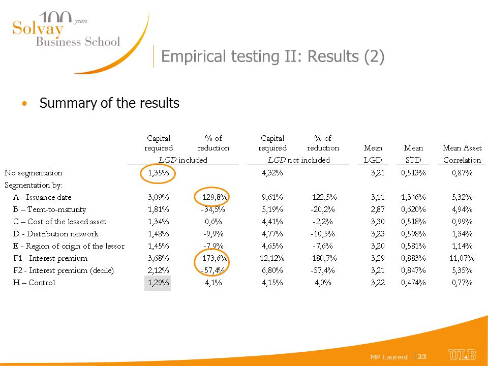 MP Laurent | 23 Empirical testing II: Results (2) Summary of the results