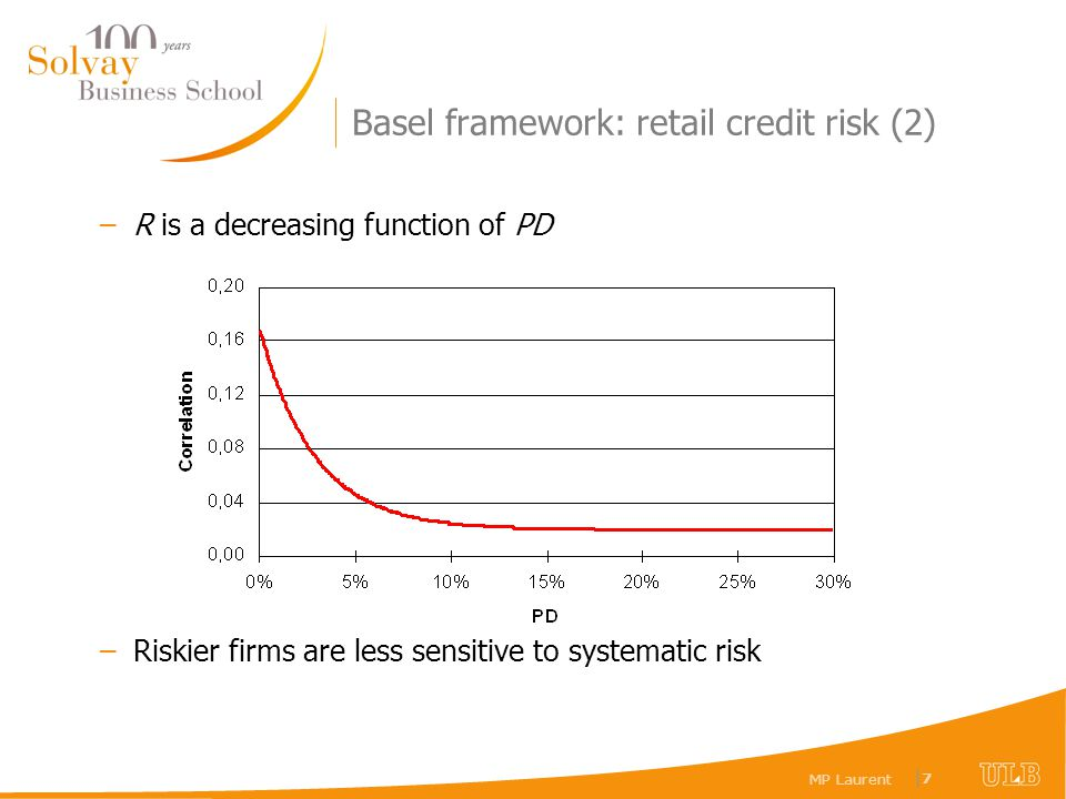 MP Laurent |7|7 Basel framework: retail credit risk (2) –R is a decreasing function of PD –Riskier firms are less sensitive to systematic risk