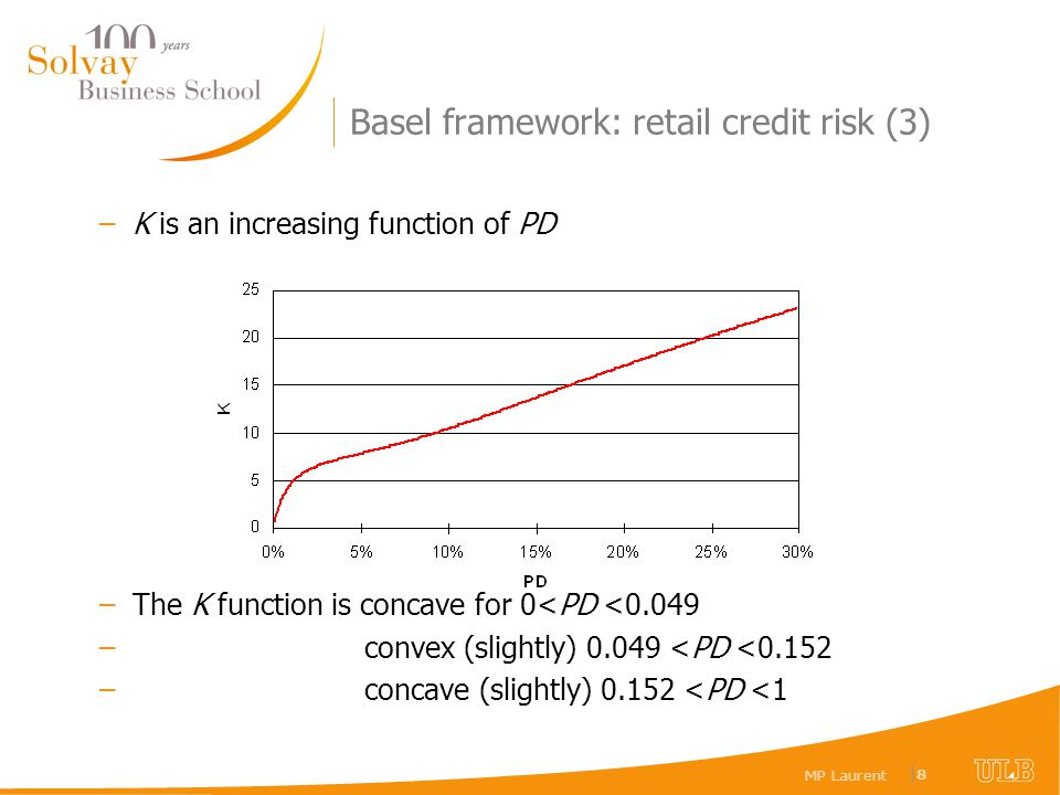 MP Laurent |8|8 Basel framework: retail credit risk (3) –K is an increasing function of PD –The K function is concave for 0<PD <0.049 – convex (slight