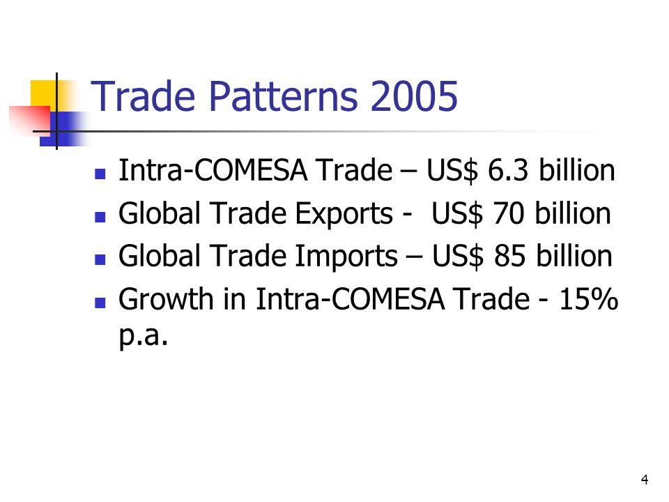 4 Trade Patterns 2005 Intra-COMESA Trade – US$ 6.3 billion Global Trade Exports - US$ 70 billion Global Trade Imports – US$ 85 billion Growth in Intra-COMESA Trade - 15% p.a.