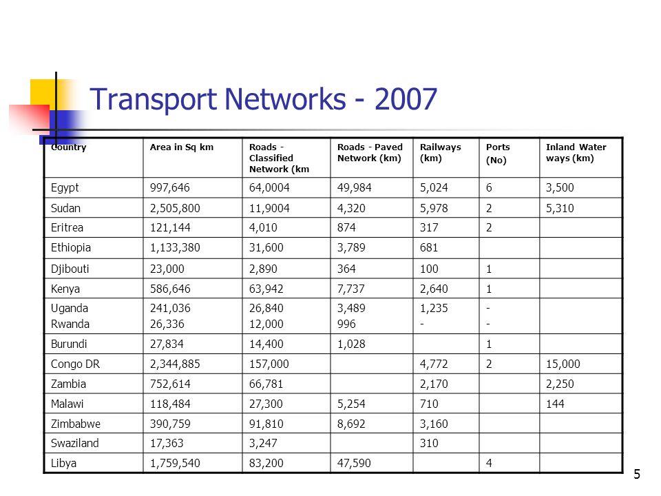 5 Transport Networks - 2007 CountryArea in Sq kmRoads - Classified Network (km Roads - Paved Network (km) Railways (km) Ports (No) Inland Water ways (km) Egypt997,64664,000449,9845,02463,500 Sudan2,505,80011,90044,3205,97825,310 Eritrea121,1444,0108743172 Ethiopia1,133,38031,6003,789681 Djibouti23,0002,8903641001 Kenya586,64663,9427,7372,6401 Uganda Rwanda 241,036 26,336 26,840 12,000 3,489 996 1,235 - ---- Burundi27,83414,4001,0281 Congo DR2,344,885157,0004,772215,000 Zambia752,61466,7812,1702,250 Malawi118,48427,3005,254710144 Zimbabwe390,75991,8108,6923,160 Swaziland17,3633,247310 Libya1,759,54083,20047,5904