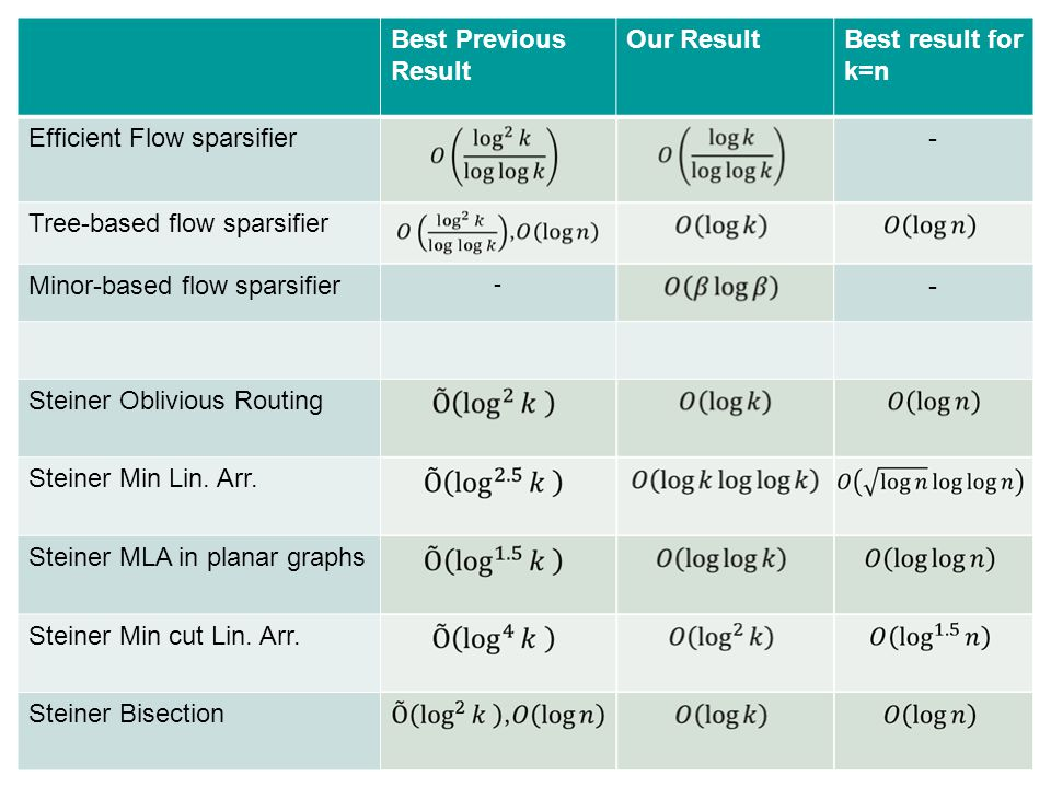 Vertex sparsifiers: New results from old techniques (and some open questions) 7 Best Previous Result Our ResultBest result for k=n Efficient Flow sparsifier- Tree-based flow sparsifier Minor-based flow sparsifier - - Steiner Oblivious Routing Steiner Min Lin.