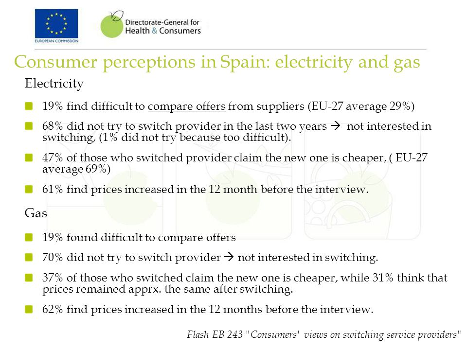 Consumer perceptions in Spain: electricity and gas Electricity 19% find difficult to compare offers from suppliers (EU-27 average 29%) 68% did not try
