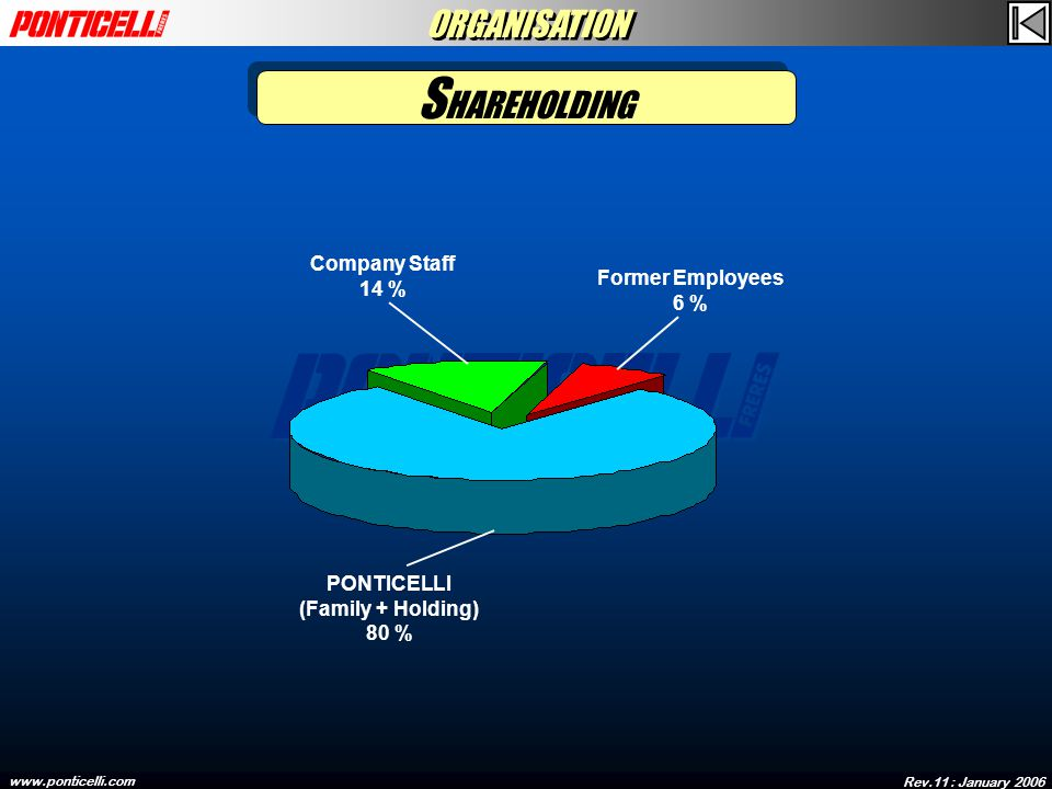 Rev.11 : January 2006 www.ponticelli.com Company Staff 14 % Former Employees 6 % PONTICELLI (Family + Holding) 80 % S HAREHOLDING ORGANISATION