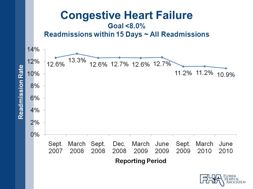 Acute Myocardial Infarction Goal <6.5% Readmissions within 15 Days ~ All Readmissions 4