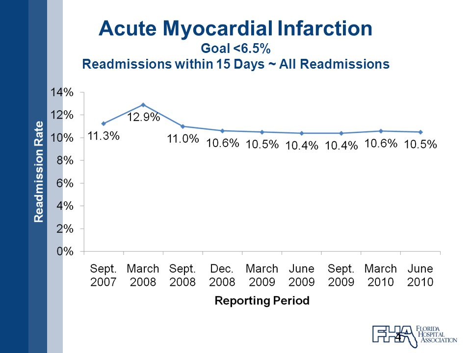 General Definition: a readmission is when a patient is discharged from the applicable hospital to a nonacute setting and then is readmitted to the same or another acute care hospital within a specified time period from the time of discharge from the index hospitalization Counts as one readmission regardless of how many readmissions within the period Time period : 30 days after discharge from index admission Data Source: Medicare FFS data, minimum of 25 cases
