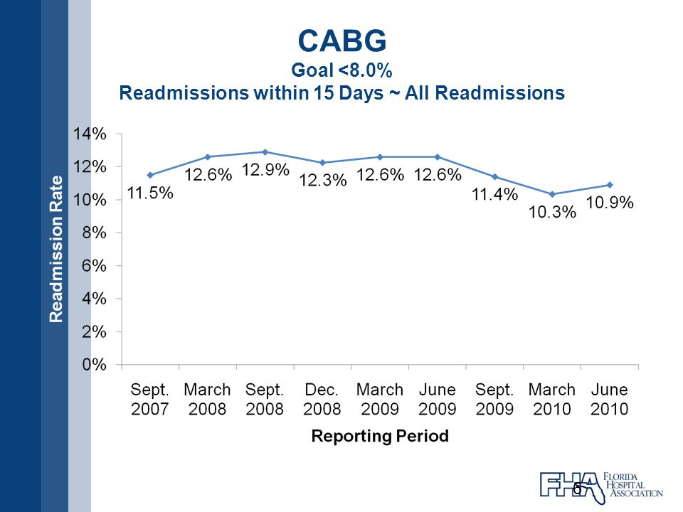 CABG Goal <8.0% Readmissions within 15 Days ~ All Readmissions 6