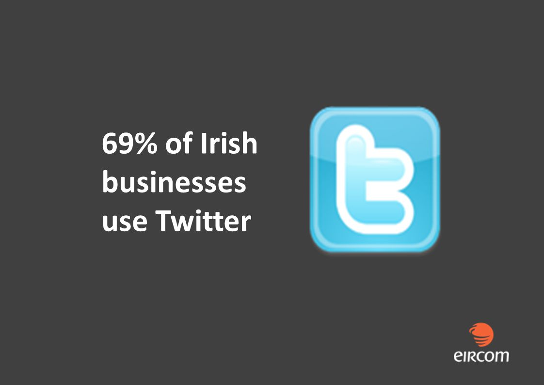 69% of Irish businesses use Twitter