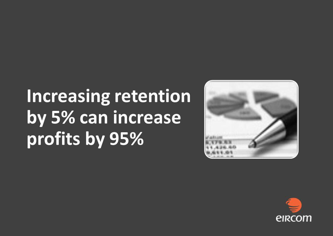 Increasing retention by 5% can increase profits by 95%