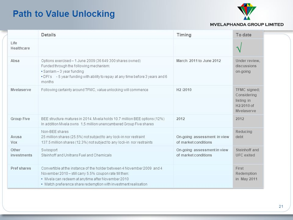 Path to Value Unlocking Time-table remains unchanged – intention still to realise 70% of value before December 2010: 21