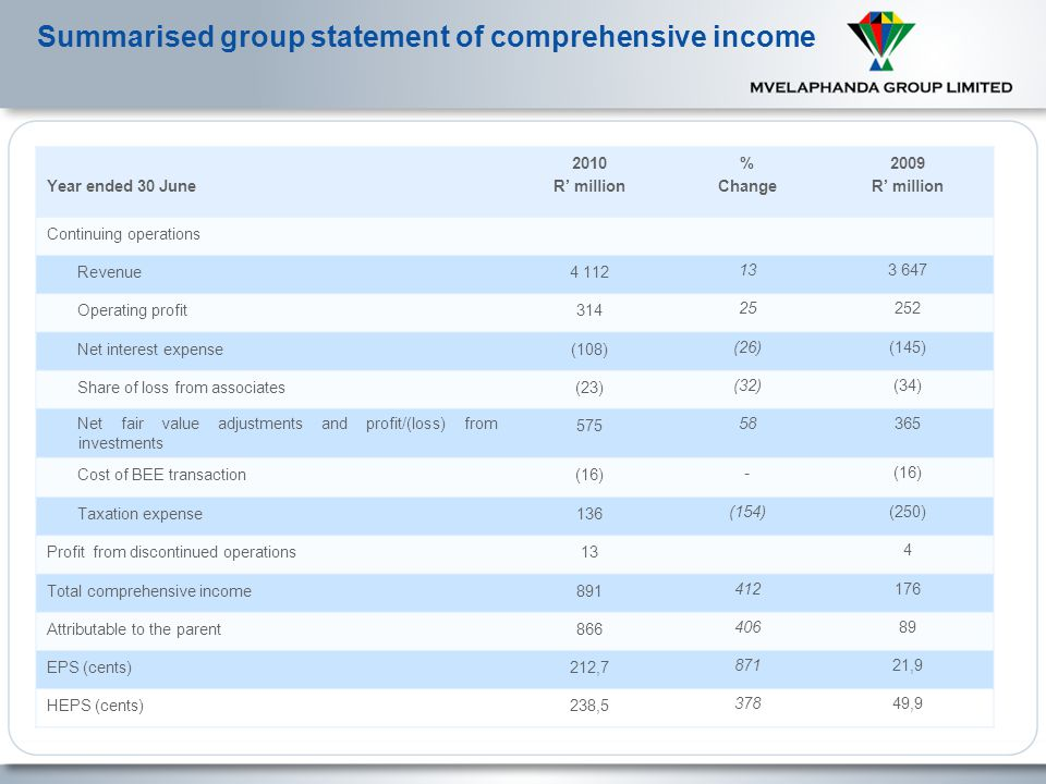 Summarised group statement of financial position 6