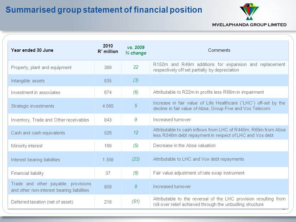 17 Intrinsic Net Asset Value – Valuation Methodologies Absa Mvela owns 44.7% in Batho Bonke which owns 36.6 million shares in ABSA.