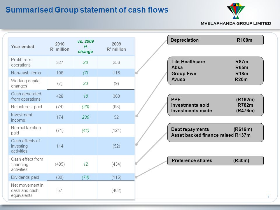 Summarised Group statement of cash flows 7 Debt repayments (R619m) Asset backed finance raised R137m Life Healthcare R87m Absa R65m Group Five R18m Avusa R20m Preference shares (R30m) Depreciation R108m PPE (R192m) Investments sold R782m Investments made (R476m)