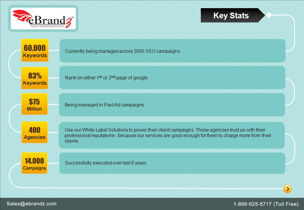 Key Stats Currently being managed across 3000 SEO campaigns.