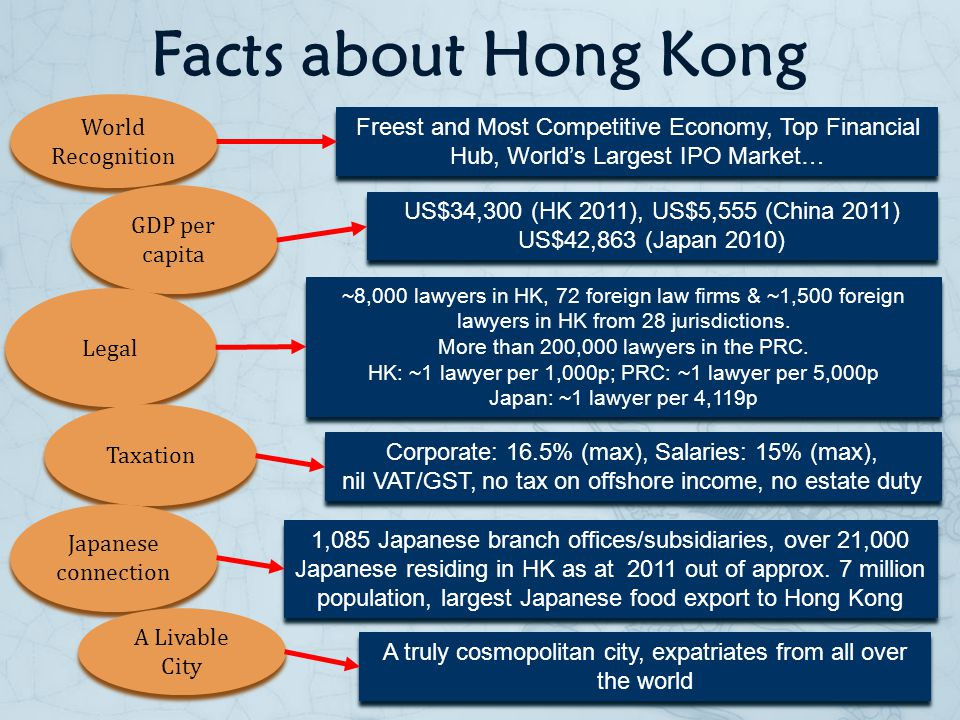 Facts about Hong Kong World Recognition Freest and Most Competitive Economy, Top Financial Hub, Worlds Largest IPO Market… GDP per capita US$34,300 (HK 2011), US$5,555 (China 2011) US$42,863 (Japan 2010) US$34,300 (HK 2011), US$5,555 (China 2011) US$42,863 (Japan 2010) Legal ~8,000 lawyers in HK, 72 foreign law firms & ~1,500 foreign lawyers in HK from 28 jurisdictions.