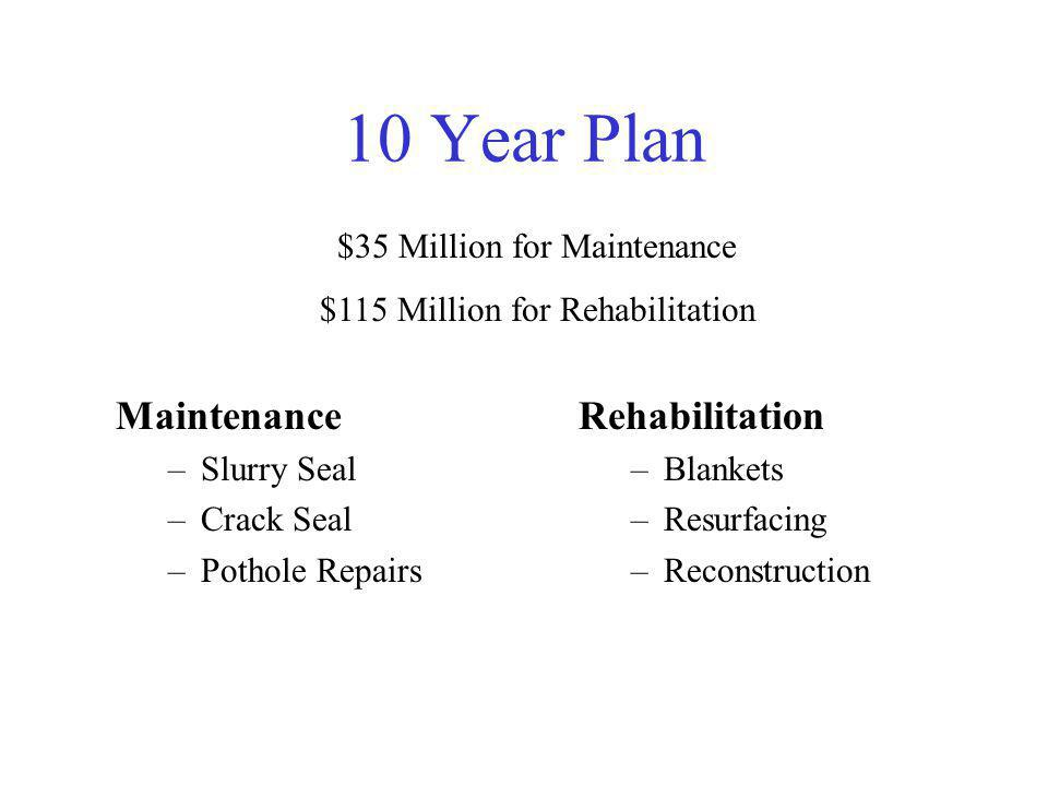 10 Year Plan Maintenance –Slurry Seal –Crack Seal –Pothole Repairs Rehabilitation –Blankets –Resurfacing –Reconstruction $35 Million for Maintenance $115 Million for Rehabilitation