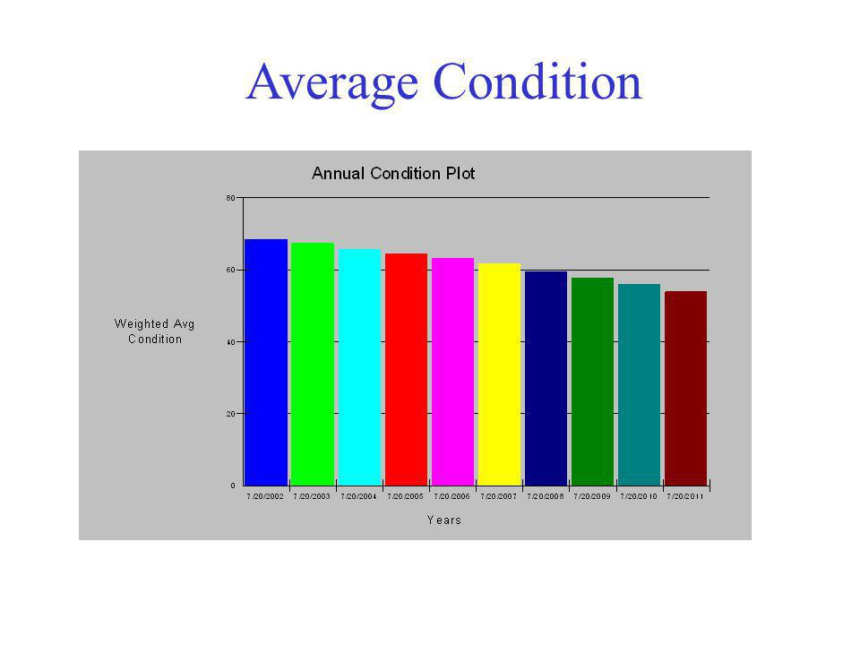 Average Condition