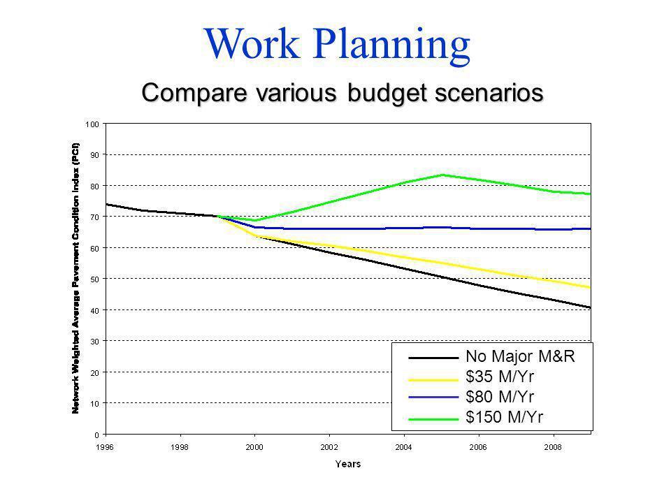 No Major M&R $35 M/Yr $80 M/Yr $150 M/Yr Work Planning Compare various budget scenarios
