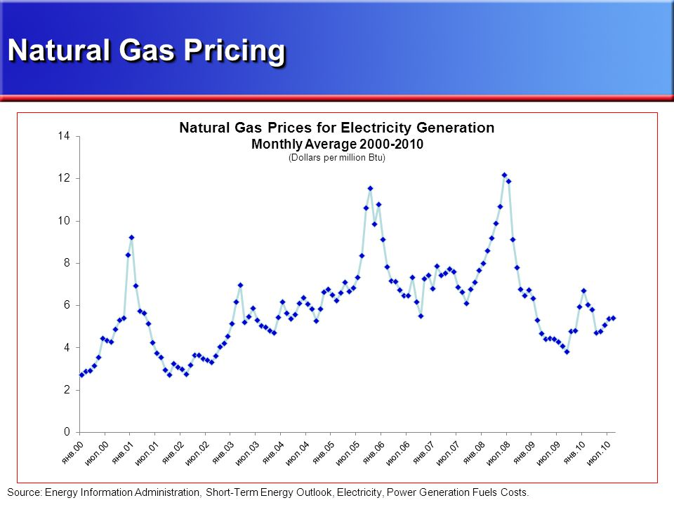 Source: Energy Information Administration, Short-Term Energy Outlook, Electricity, Power Generation Fuels Costs.