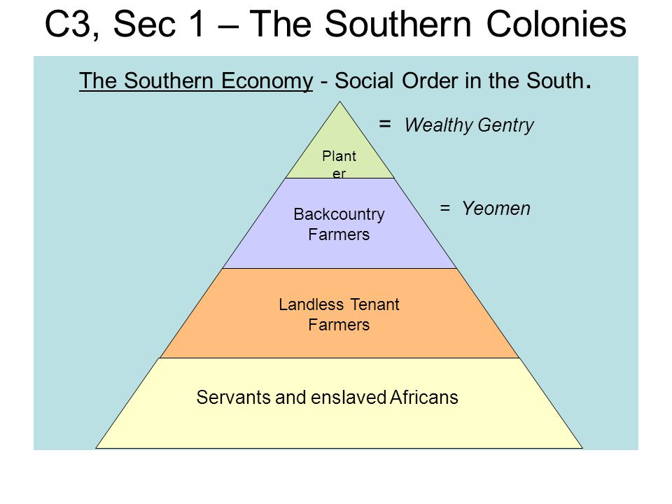 C3, Sec 1 – The Southern Colonies The Southern Economy - Social Order in the South. = Wealthy Gentry = Yeomen Plant er Elite Backcountry Farmers Landl
