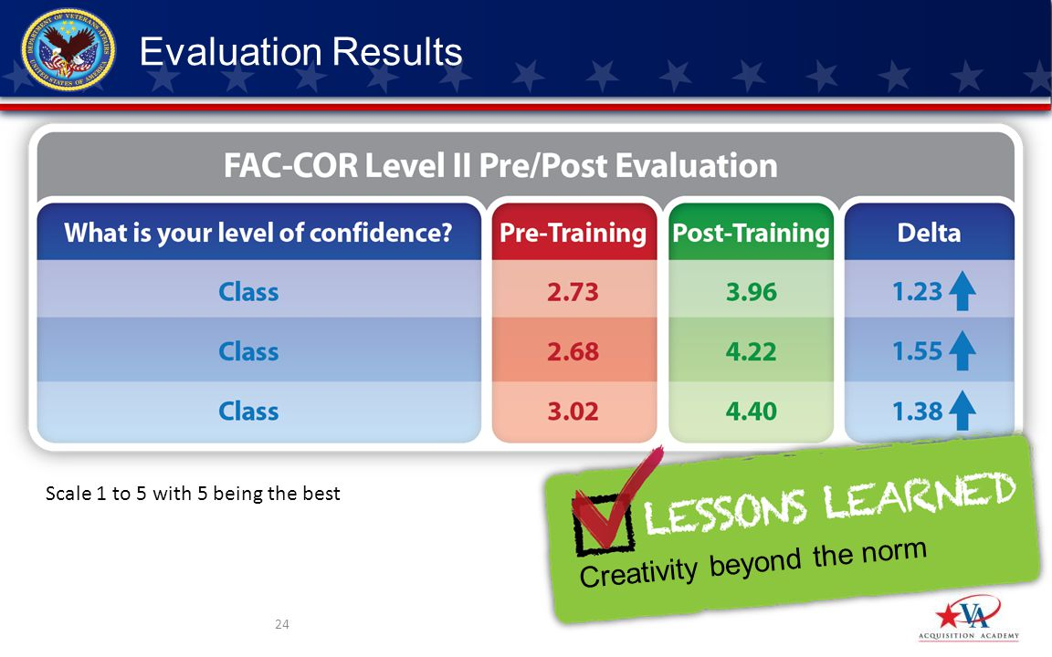 24 Evaluation Results Scale 1 to 5 with 5 being the best Creativity beyond the norm