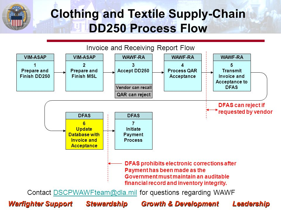 Warfighter Support Stewardship Growth & Development Leadership In-transit Visibility and Non-receipting Issue: Goods Receipts are not posting on shipped items, resulting in non-payment Action: Vendors can use VIM-ASAP to monitor untimely or non-posting of shipments at a CLIN level detail.