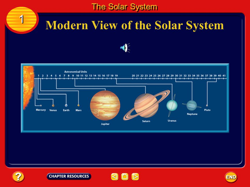Modern View of the Solar System We now know that the solar system is made up of nine planets, including Earth, and many smaller objects that orbit the