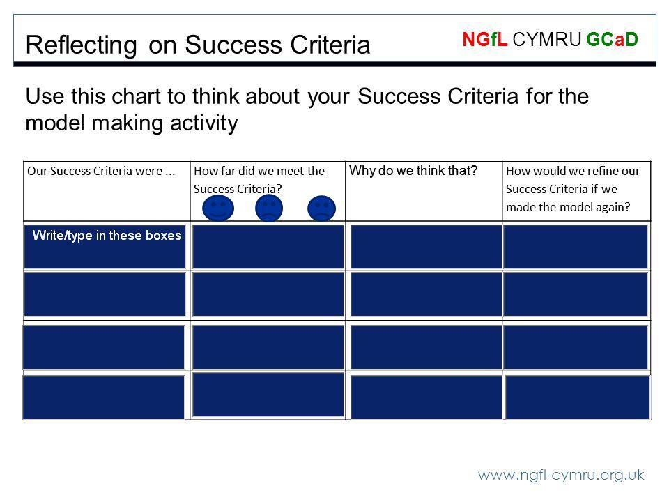 www.ngfl-cymru.org.uk NGfL CYMRU GCaD Our Success Criteria were... How far did we meet the Success Criteria? Why do we think that? How would we refine