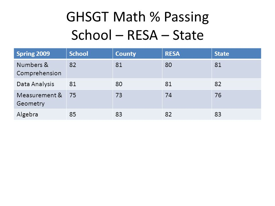 GHSGT Math % Passing School – RESA – State Spring 2009SchoolCountyRESAState Numbers & Comprehension 82818081 Data Analysis81808182 Measurement & Geometry 75737476 Algebra85838283