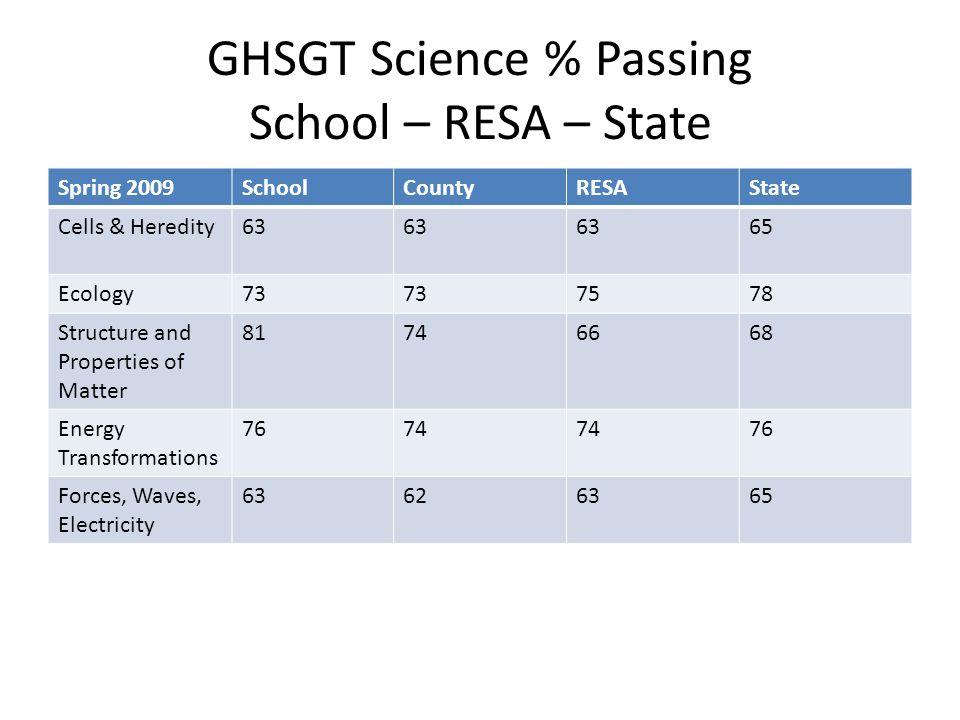 GHSGT Social Studies % Passing School – RESA - State Spring 2009SchoolCountyRESAState American Government 585960 U.S.