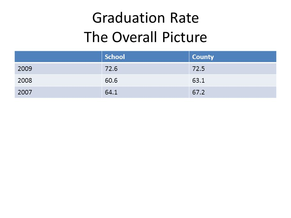 Graduation Rate The Overall Picture SchoolCounty 200972.672.5 200860.663.1 200764.167.2