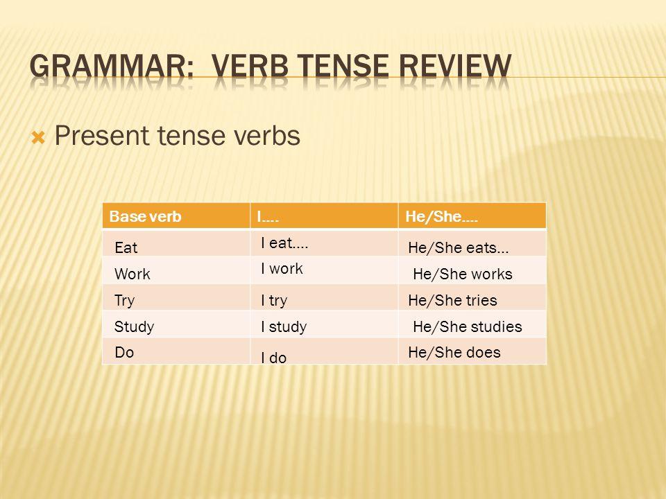 Present tense verbs Base verbI….He/She…. Eat I eat….