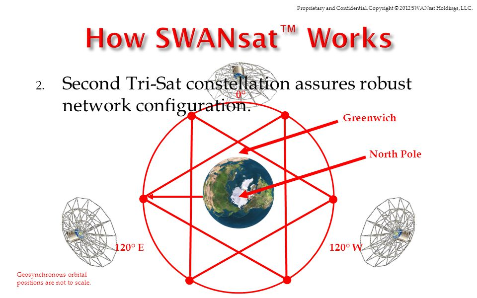Proprietary and Confidential. Copyright © 2012 SWANsat Holdings, LLC. Geosynchronous orbital positions are not to scale. 0°0° 120° W120° E Greenwich N