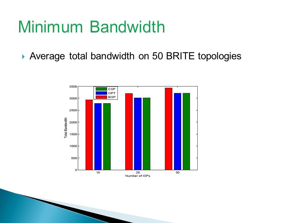 Average total bandwidth on 50 BRITE topologies