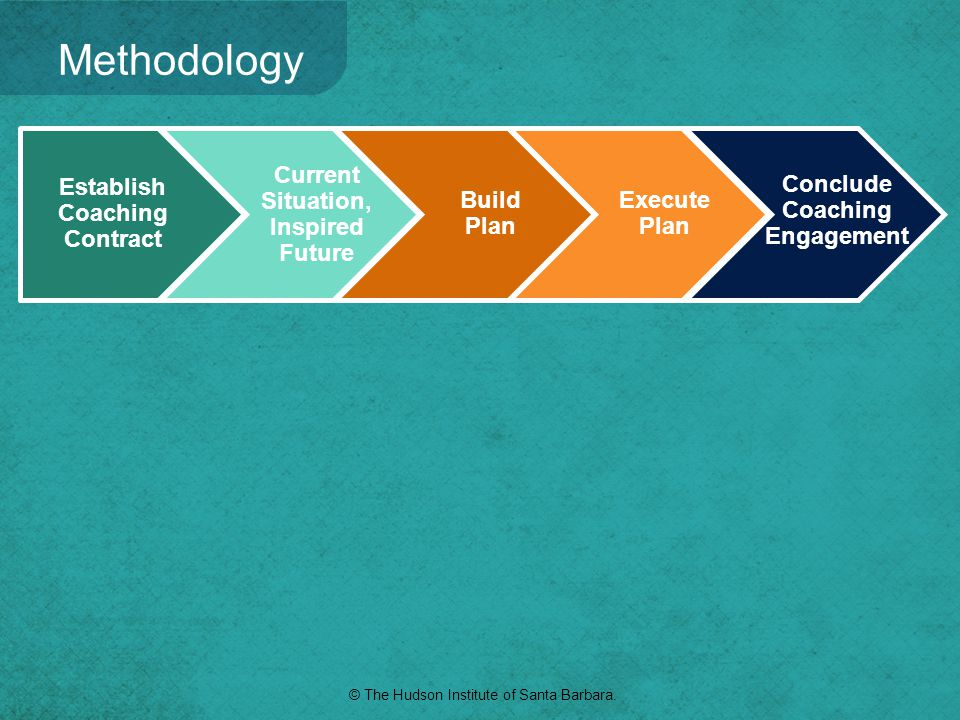 Establish Coaching Contract Current Situation, Inspired Future Build Plan Execute Plan Conclude Coaching Engagement Methodology © The Hudson Institute