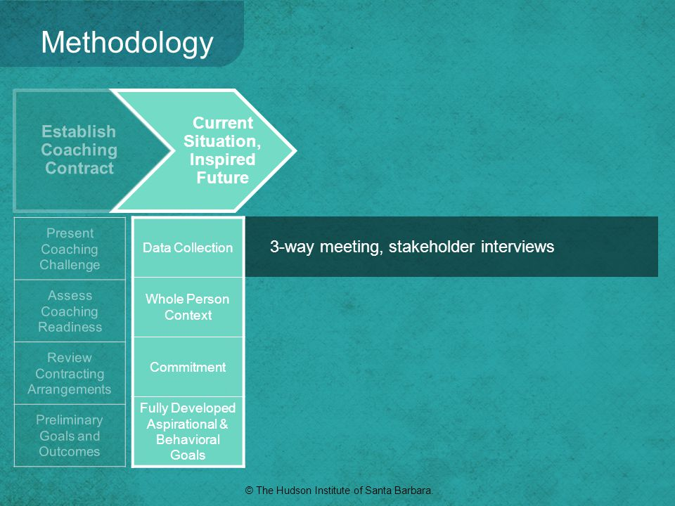 3-way meeting, stakeholder interviews Current Situation, Inspired Future Methodology Data Collection Whole Person Context Commitment Fully Developed A