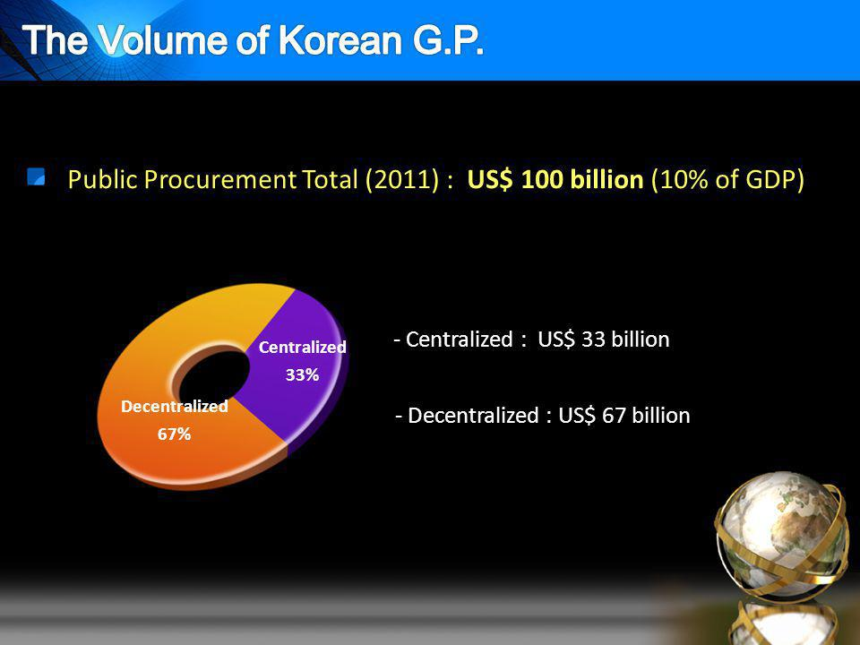 Centralized 33% Decentralized 67% - Centralized : US$ 33 billion - Decentralized : US$ 67 billion Public Procurement Total (2011) : US$ 100 billion (10% of GDP)
